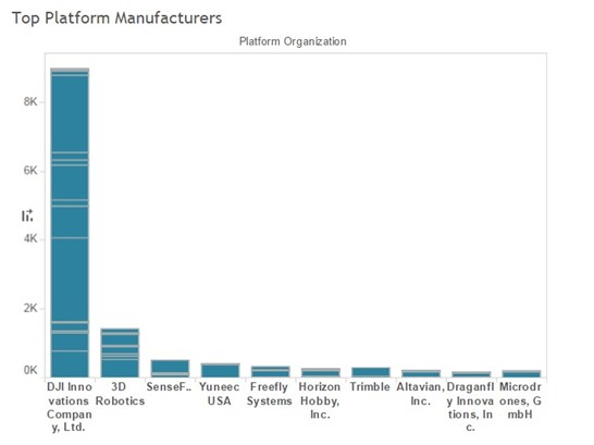 UAV Top Manufacturers 2016